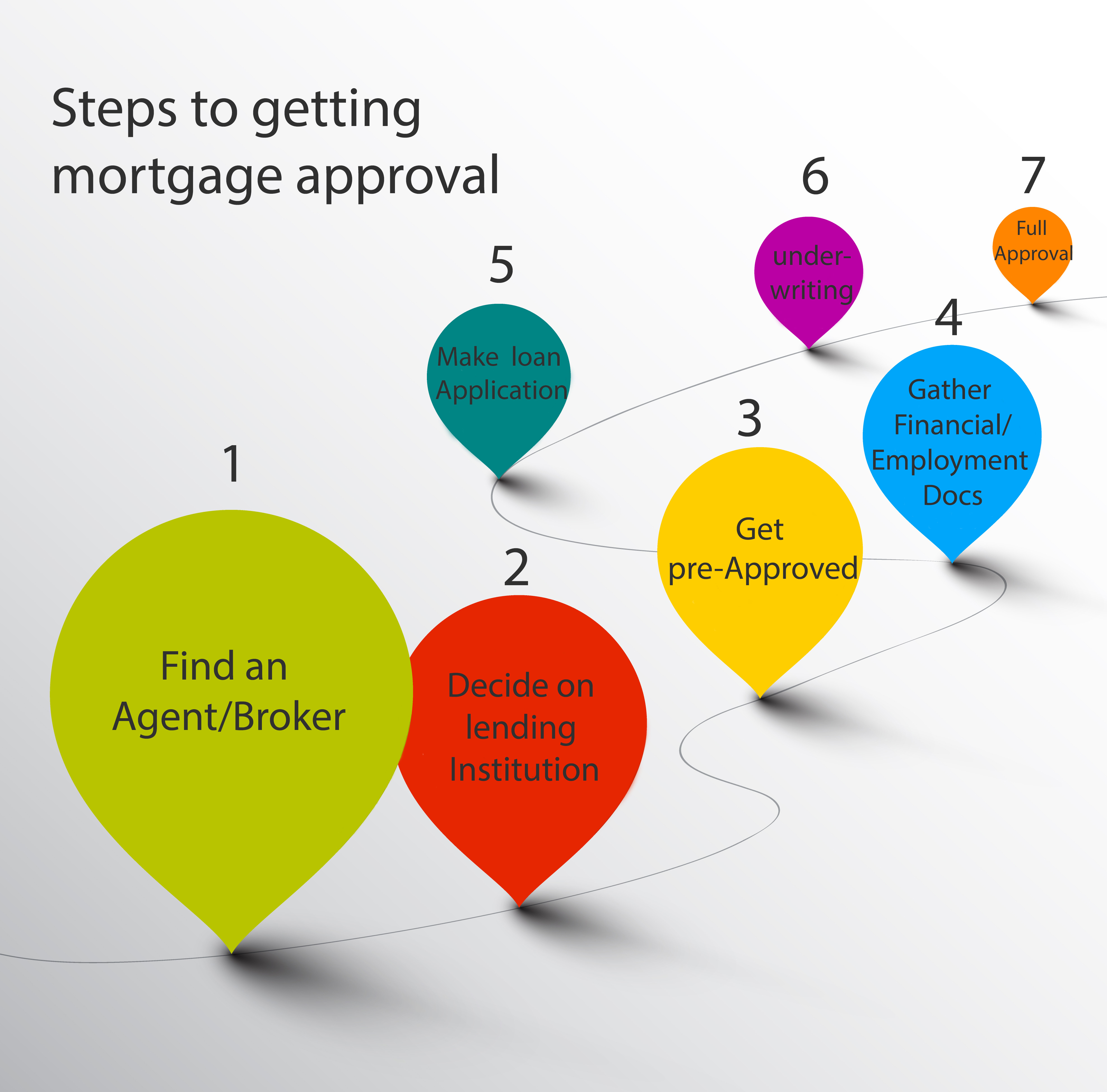 Steps to getting mortgage approval